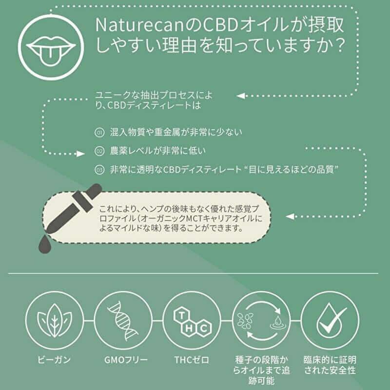 Naturecan CBDオイル 4000mg (5)